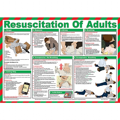 Resuscitation of Adults and CPR Poster
